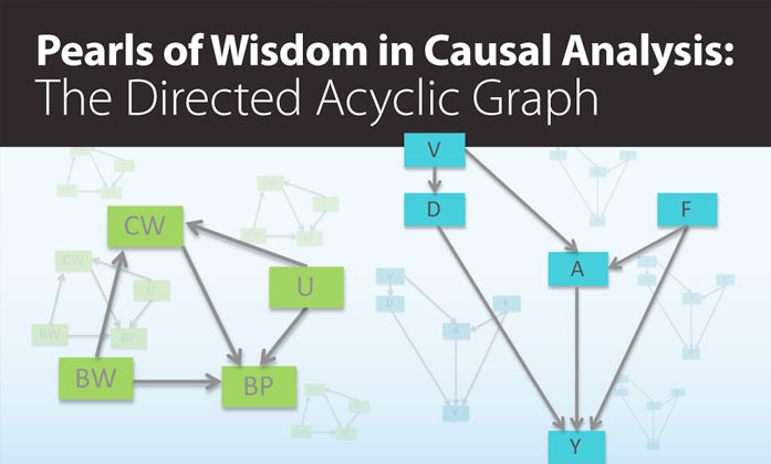 Pearls of Wisdom in Causal Analysis: The Directed Acyclic Graph image.