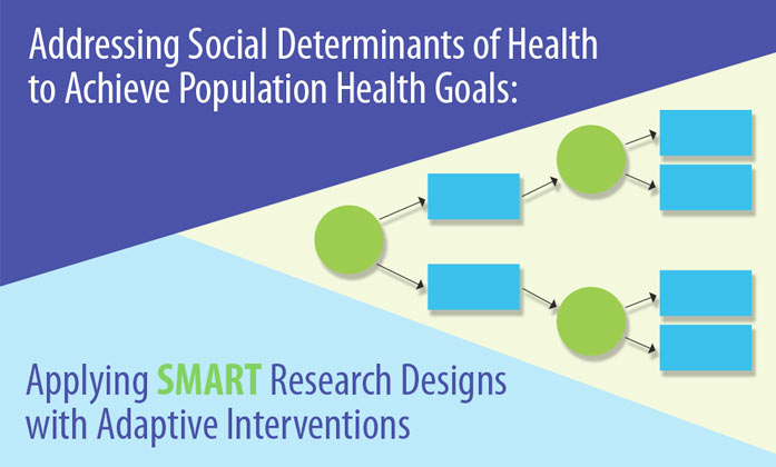 Addressing Social Determinants of Health to Achieve Population Health Goals: Applying SMART Research Designs with Adaptive Interventions